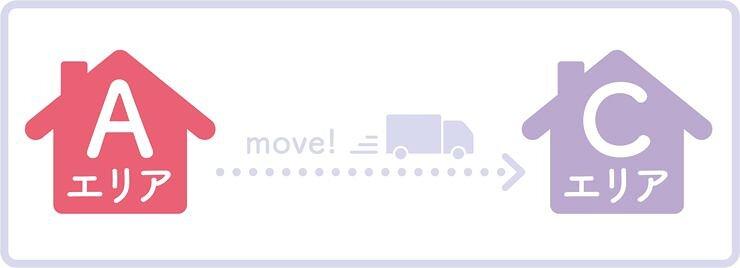 (仮)エリア移動のイメージ