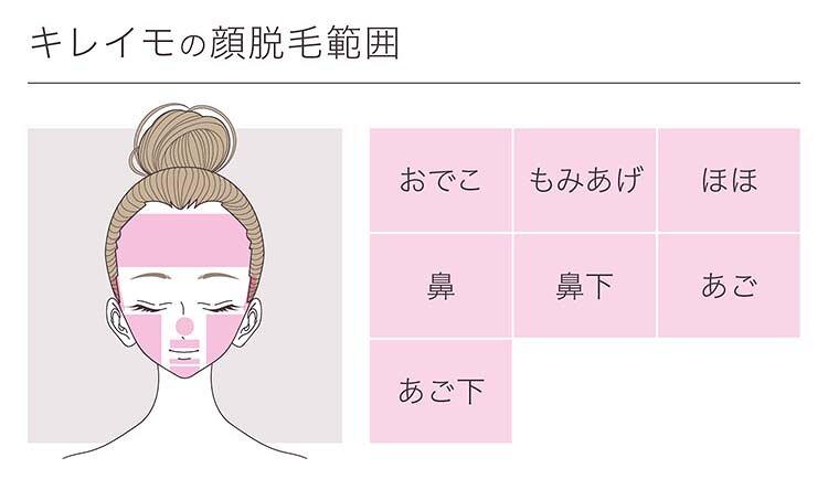 キレイモの顔脱毛範囲の画像