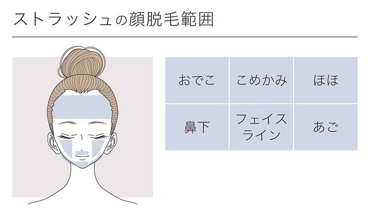 ストラッシュの顔脱毛範囲の画像