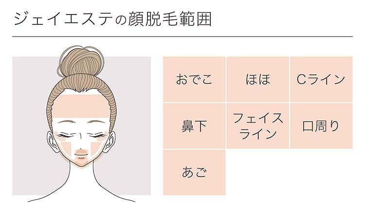 顔脱毛範囲の画像